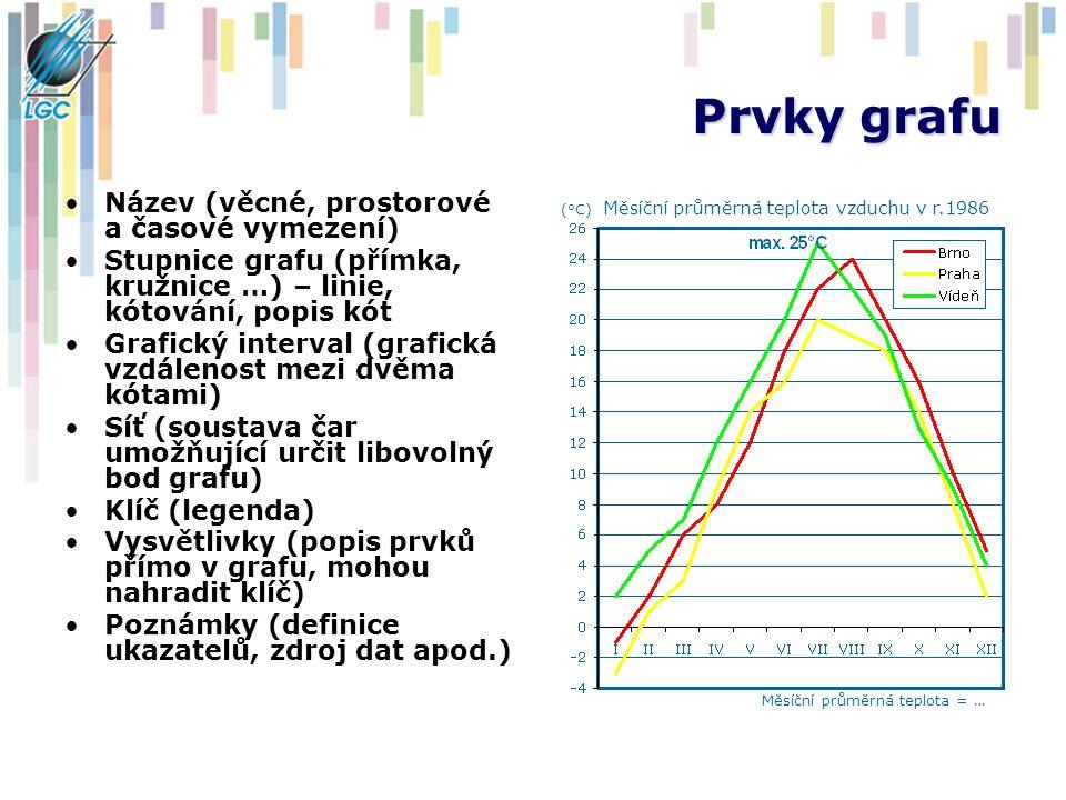 Prvky grafu Název (věcné, prostorové a časové vymezení) Stupnice grafu (přímka, kružnice …) – linie, kótování, popis kót Grafický interval (grafická v