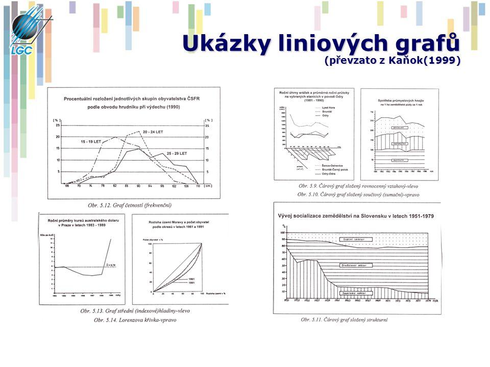 Ukázky liniových grafů (převzato z Kaňok(1999)