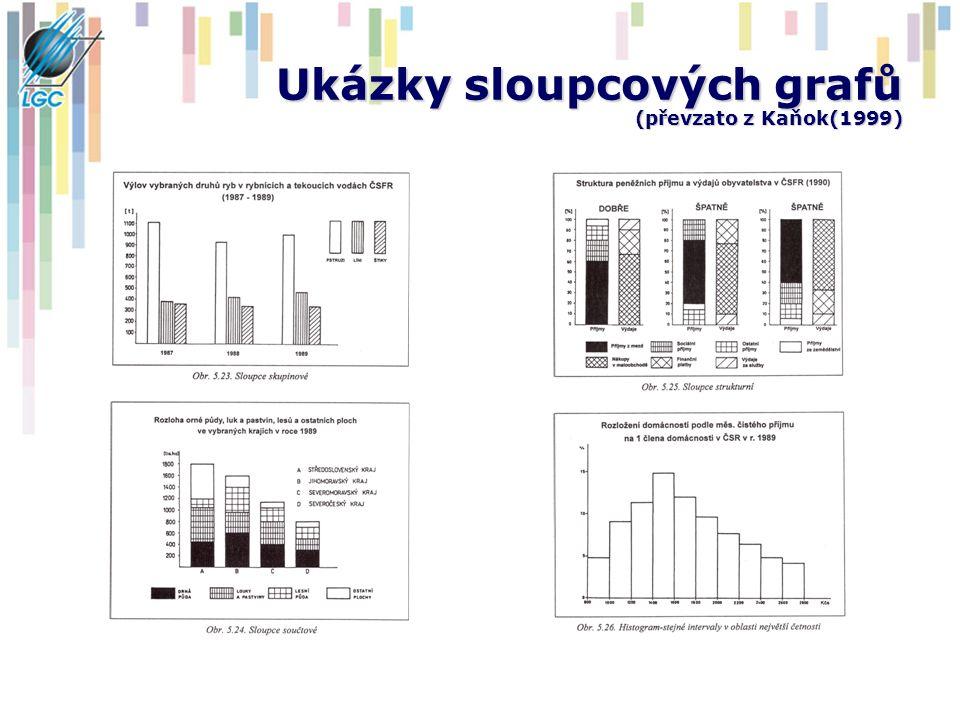 Ukázky sloupcových grafů (převzato z Kaňok(1999)