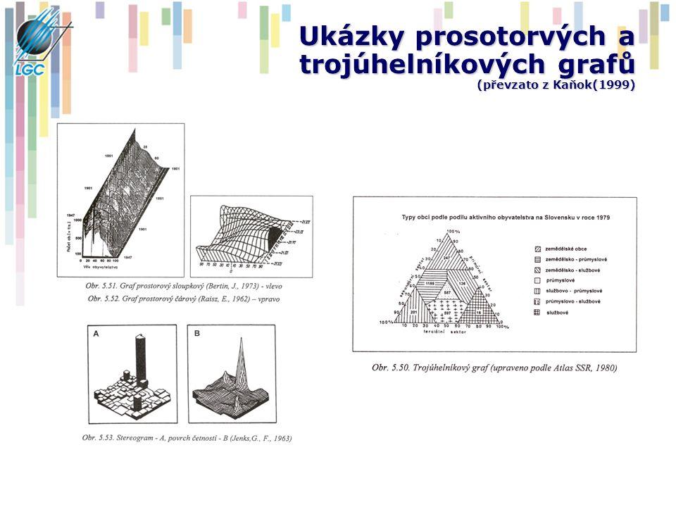 Ukázky prosotorvých a trojúhelníkových grafů (převzato z Kaňok(1999)
