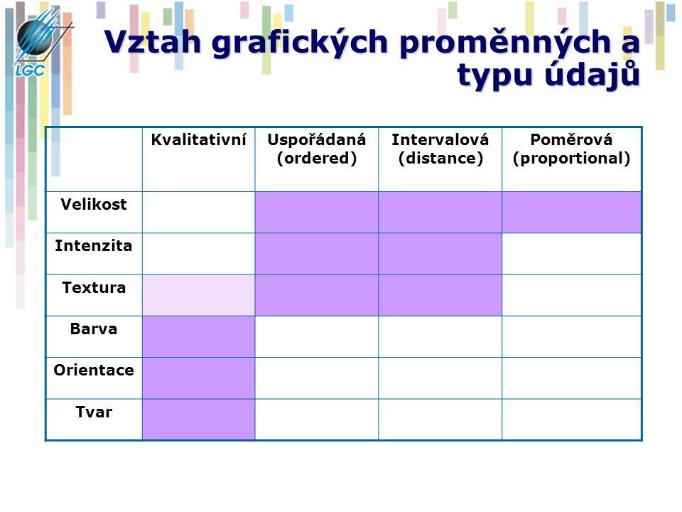 Vztah grafických proměnných a typu údajů KvalitativníUspořádaná (ordered) Intervalová (distance) Poměrová (proportional) Velikost Intenzita Textura Ba