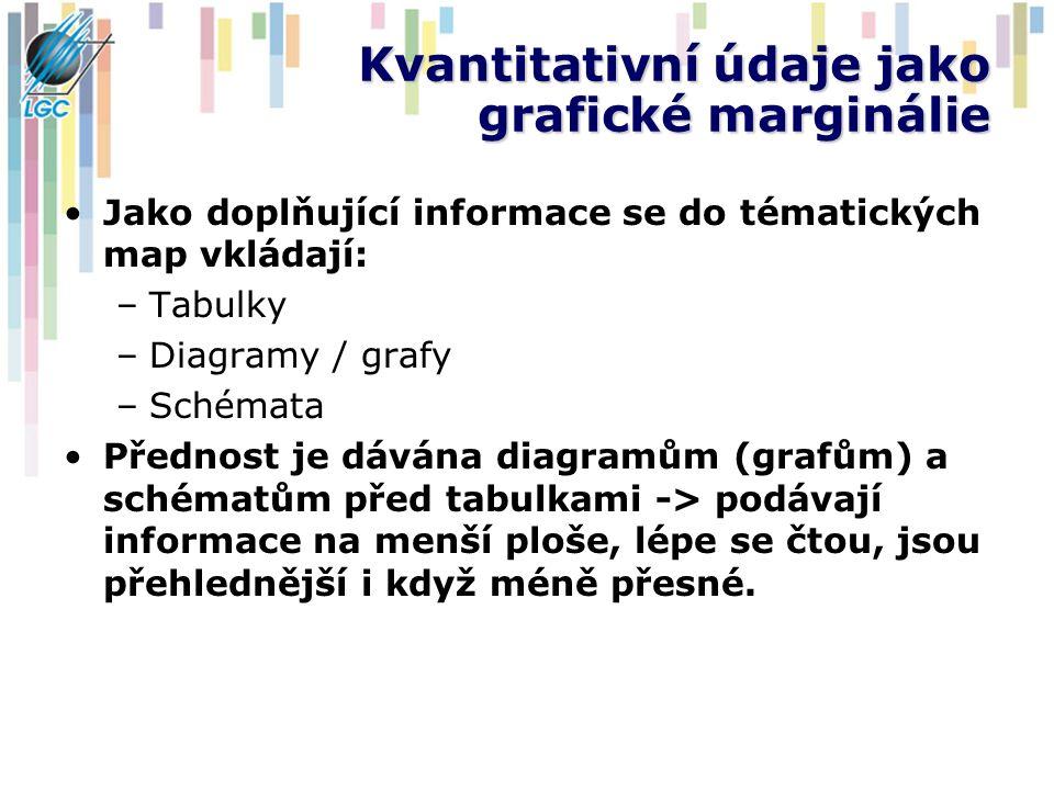 Kvantitativní údaje jako grafické marginálie Jako doplňující informace se do tématických map vkládají: –Tabulky –Diagramy / grafy –Schémata Přednost j
