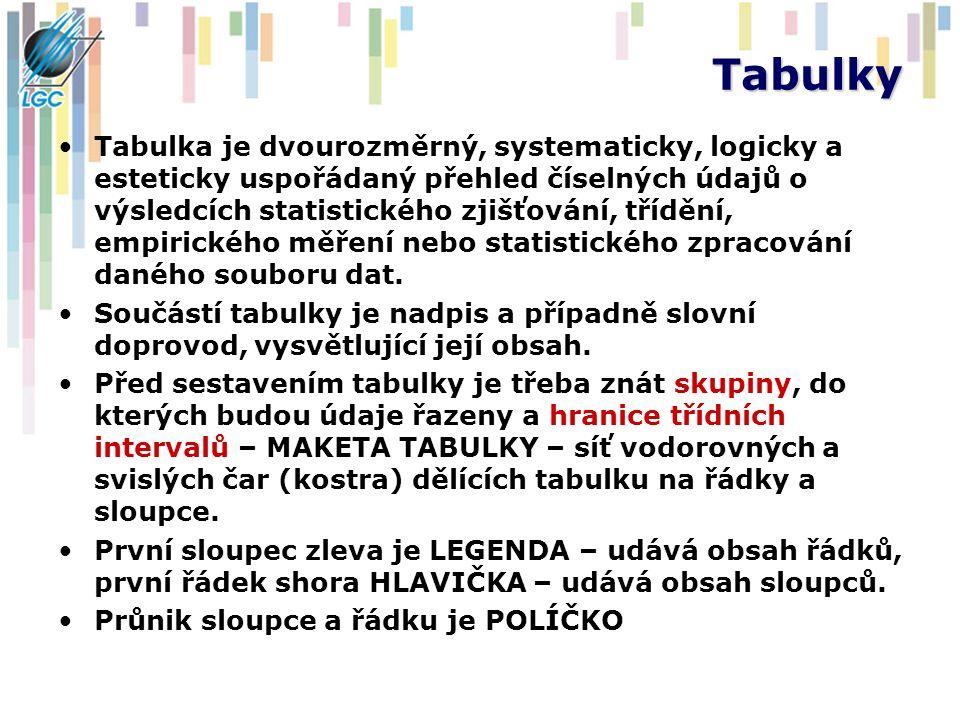 Tabulky Tabulka je dvourozměrný, systematicky, logicky a esteticky uspořádaný přehled číselných údajů o výsledcích statistického zjišťování, třídění,