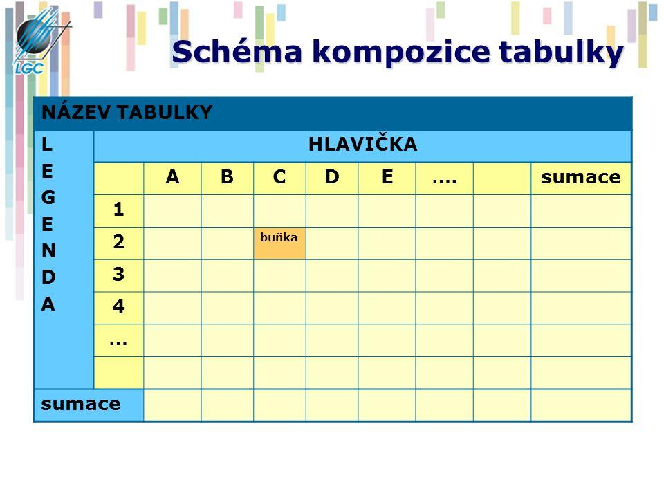 Schéma kompozice tabulky NÁZEV TABULKY LEGENDALEGENDA HLAVIČKA ABCDE….sumace 1 2 buňka 3 4 … sumace