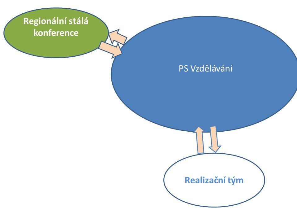 Regionální stálá konference Realizační tým PS Vzdělávání