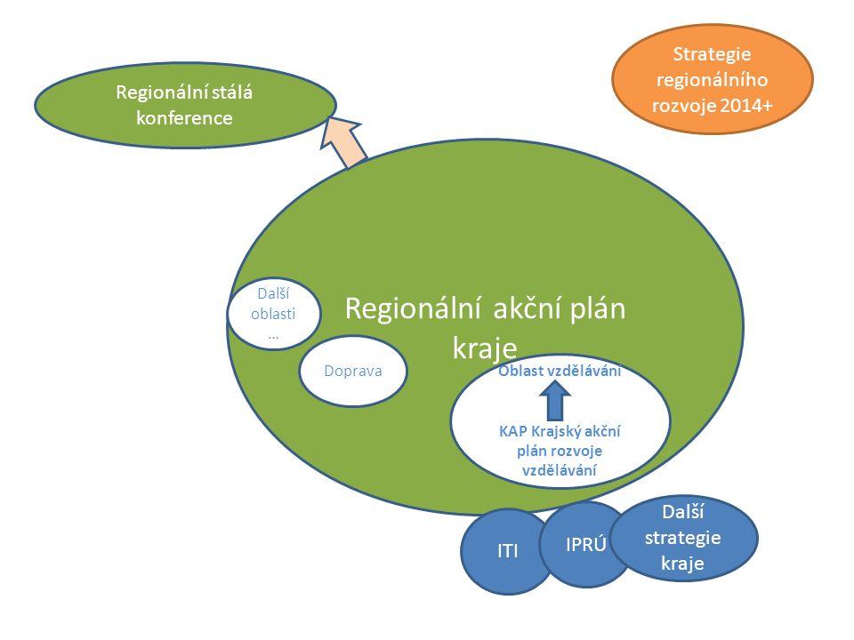 Regionální stálá konference Regionální akční plán kraje ITI IPRÚ Strategie regionálního rozvoje 2014+ Oblast vzdělávání KAP Krajský akční plán rozvoje vzdělávání Doprava Další oblasti … Další strategie kraje