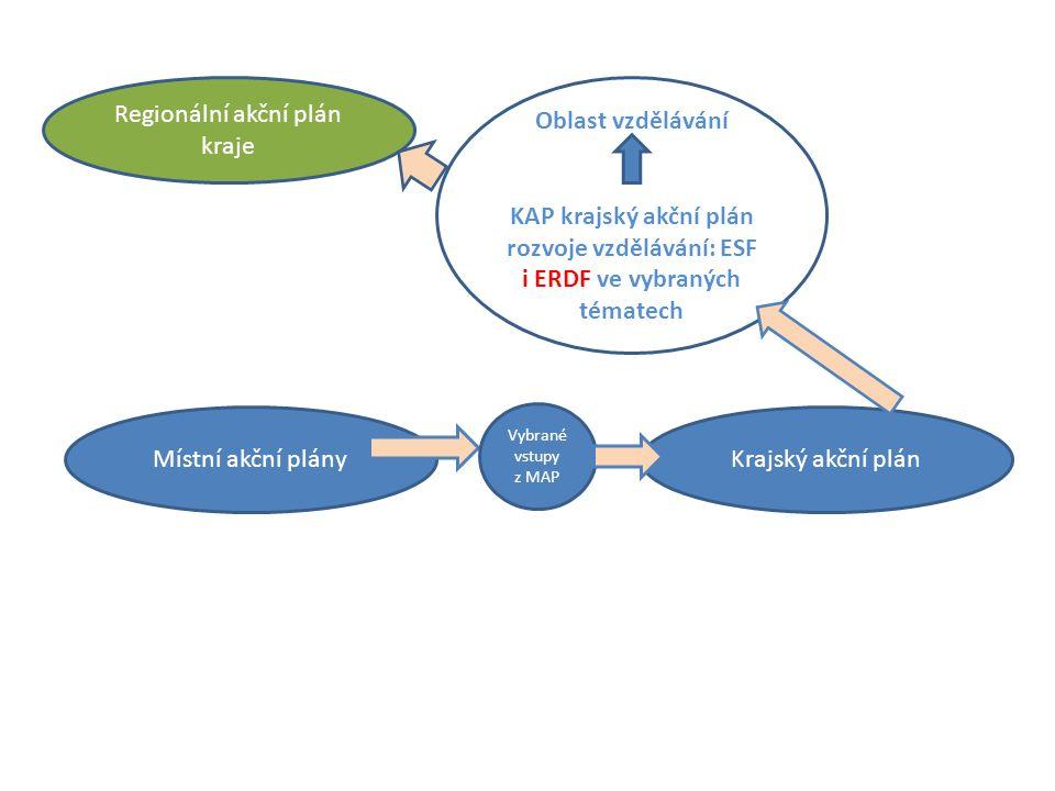 Oblast vzdělávání KAP krajský akční plán rozvoje vzdělávání ESF i ERDF Místní akční plán RIS 3 smart akcelerá tor Zaměstna vatelé, zástupci IPRÚ ITI Strategie zaměstnanosti v kraji Zástupci škol Vstupy z dalších organizací Vstupy ze MŠ, ZŠ Zástupci dalších organizací Kvalitní a inkluzívní předškolní a základní vzdělávání Vstupy od zřizovatelů Strategie vzdělávací politiky 2020 Podnikavost, Polytechnika, Odborné vzdělávání, Kariérové poradenství, Školy jako centra DV, Inkluze, Infrastruktura Zástupci zřizovatelů Vybrané výstupy z MAP Dlouhodobý záměr vzdělávání Hlavní výstupy přímo do OPVVV, PPR a IROP