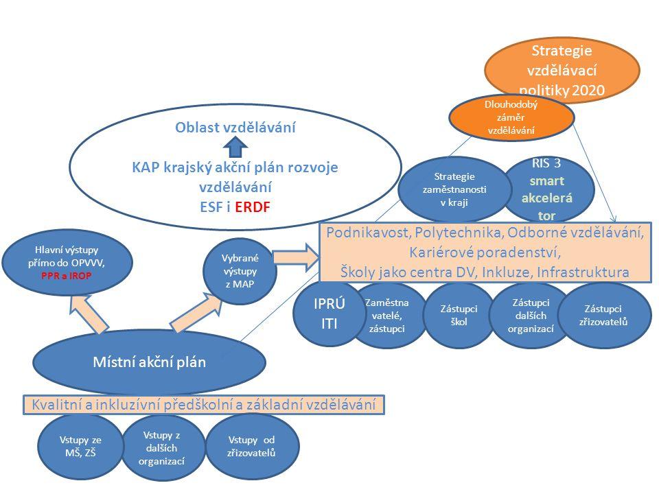 Oblast vzdělávání KAP krajský akční plán rozvoje vzdělávání ESF i ERDF Místní akční plán RIS 3 smart akcelerá tor Zaměstna vatelé, zástupci IPRÚ ITI S