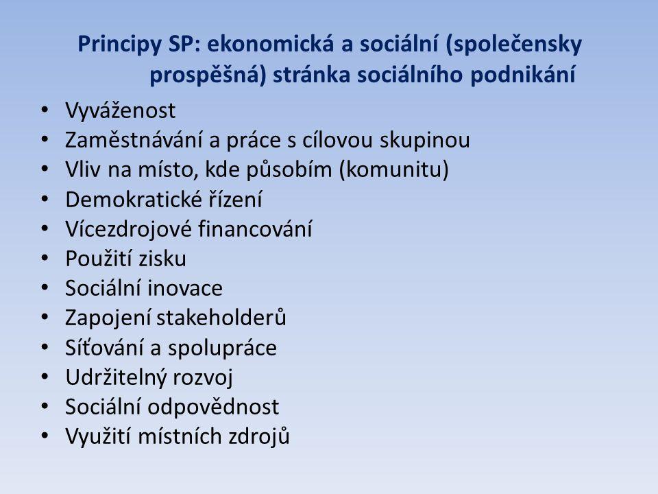 Principy SP: ekonomická a sociální (společensky prospěšná) stránka sociálního podnikání Vyváženost Zaměstnávání a práce s cílovou skupinou Vliv na místo, kde působím (komunitu) Demokratické řízení Vícezdrojové financování Použití zisku Sociální inovace Zapojení stakeholderů Síťování a spolupráce Udržitelný rozvoj Sociální odpovědnost Využití místních zdrojů