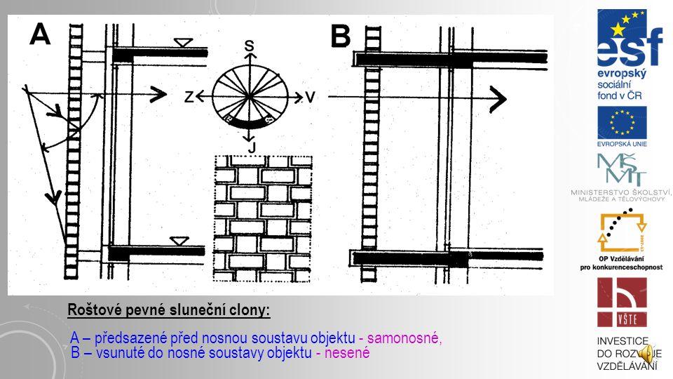 Z hlediska ovládání a regulace rozdělujeme sluneční clony na: a) pevné: řeší se jako otevřené ve formě lamel, roštů a prostorových mřížovin nebo jako