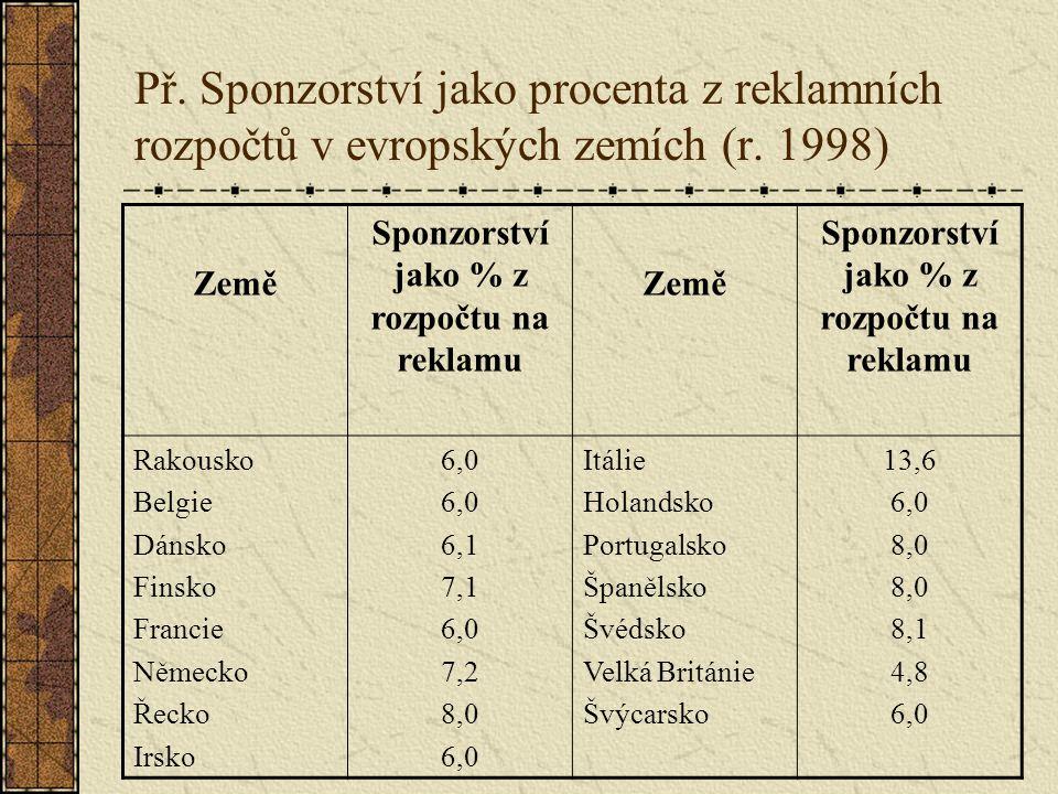 Př. Sponzorství jako procenta z reklamních rozpočtů v evropských zemích (r. 1998) Země Sponzorství jako % z rozpočtu na reklamu Země Sponzorství jako