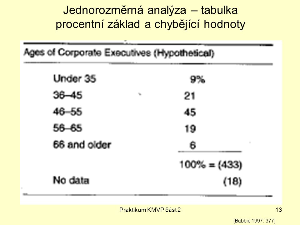 Praktikum KMVP část 213 Jednorozměrná analýza – tabulka procentní základ a chybějící hodnoty [Babbie 1997: 377]