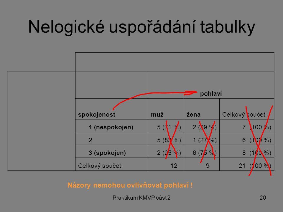 Praktikum KMVP část 220 pohlaví spokojenostmužženaCelkový součet 1 (nespokojen)5 (71 %)2 (29 %)7 (100 %) 25 (83 %)1 (27 %)6 (100 %) 3 (spokojen)2 (25