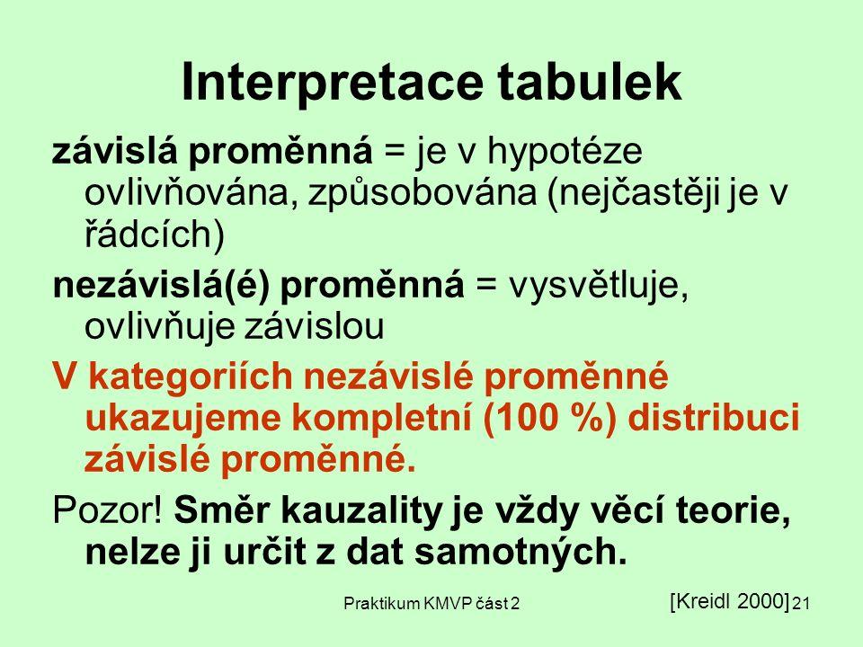 Praktikum KMVP část 221 Interpretace tabulek závislá proměnná = je v hypotéze ovlivňována, způsobována (nejčastěji je v řádcích) nezávislá(é) proměnná