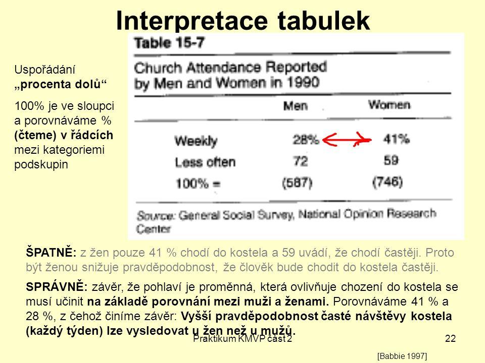 Praktikum KMVP část 222 Interpretace tabulek ŠPATNĚ: z žen pouze 41 % chodí do kostela a 59 uvádí, že chodí častěji. Proto být ženou snižuje pravděpod