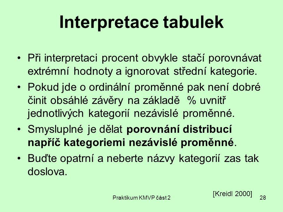 Praktikum KMVP část 228 Interpretace tabulek Při interpretaci procent obvykle stačí porovnávat extrémní hodnoty a ignorovat střední kategorie. Pokud j