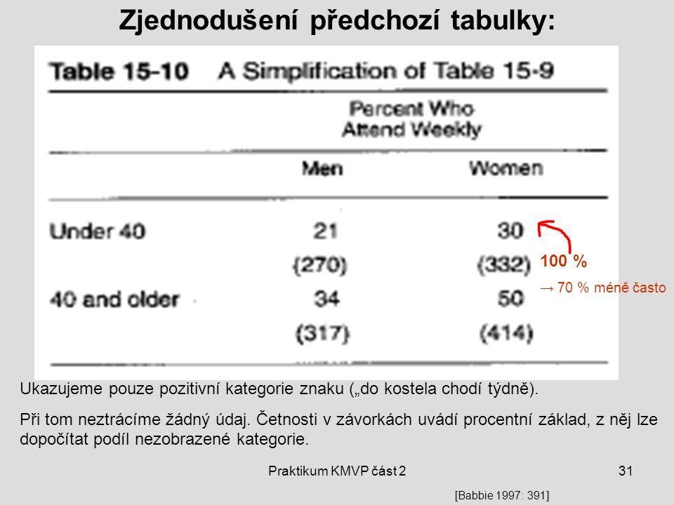 """Praktikum KMVP část 231 Zjednodušení předchozí tabulky: 100 % → 70 % méně často Ukazujeme pouze pozitivní kategorie znaku (""""do kostela chodí týdně). P"""
