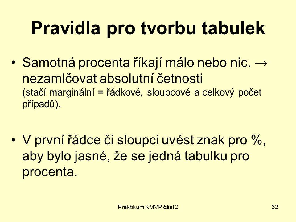 Praktikum KMVP část 232 Pravidla pro tvorbu tabulek Samotná procenta říkají málo nebo nic. → nezamlčovat absolutní četnosti (stačí marginální = řádkov