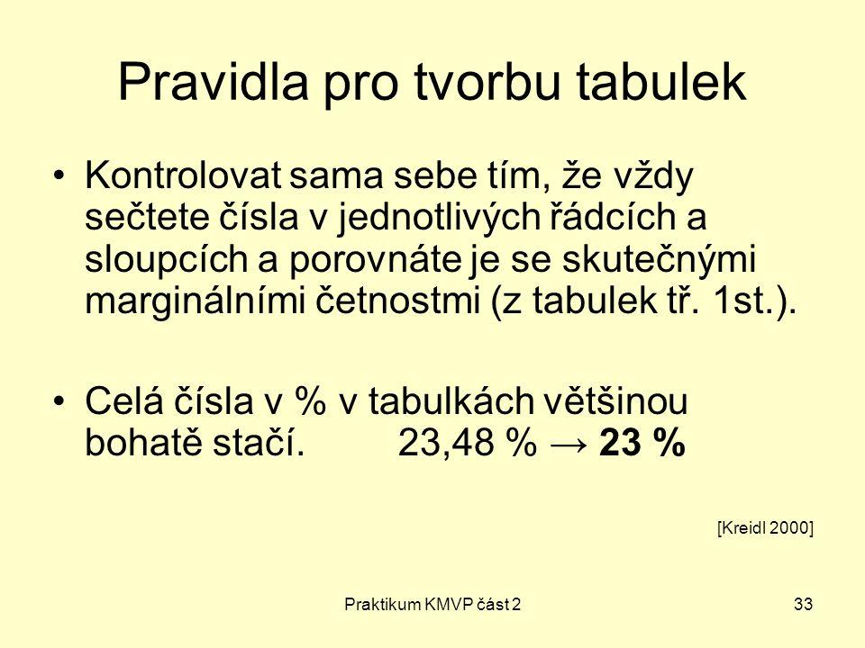 Praktikum KMVP část 233 Pravidla pro tvorbu tabulek Kontrolovat sama sebe tím, že vždy sečtete čísla v jednotlivých řádcích a sloupcích a porovnáte je