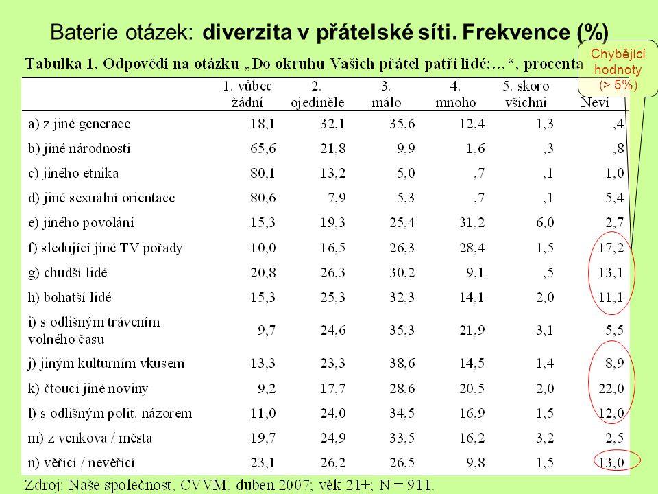 Praktikum KMVP část 240 Baterie otázek: diverzita v přátelské síti. Frekvence (%) Chybějící hodnoty (> 5%)