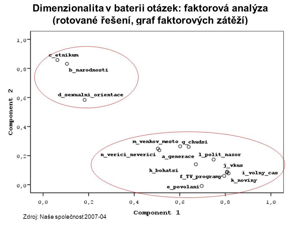 Praktikum KMVP část 242 Dimenzionalita v baterii otázek: faktorová analýza (rotované řešení, graf faktorových zátěží) Zdroj: Naše společnost 2007-04
