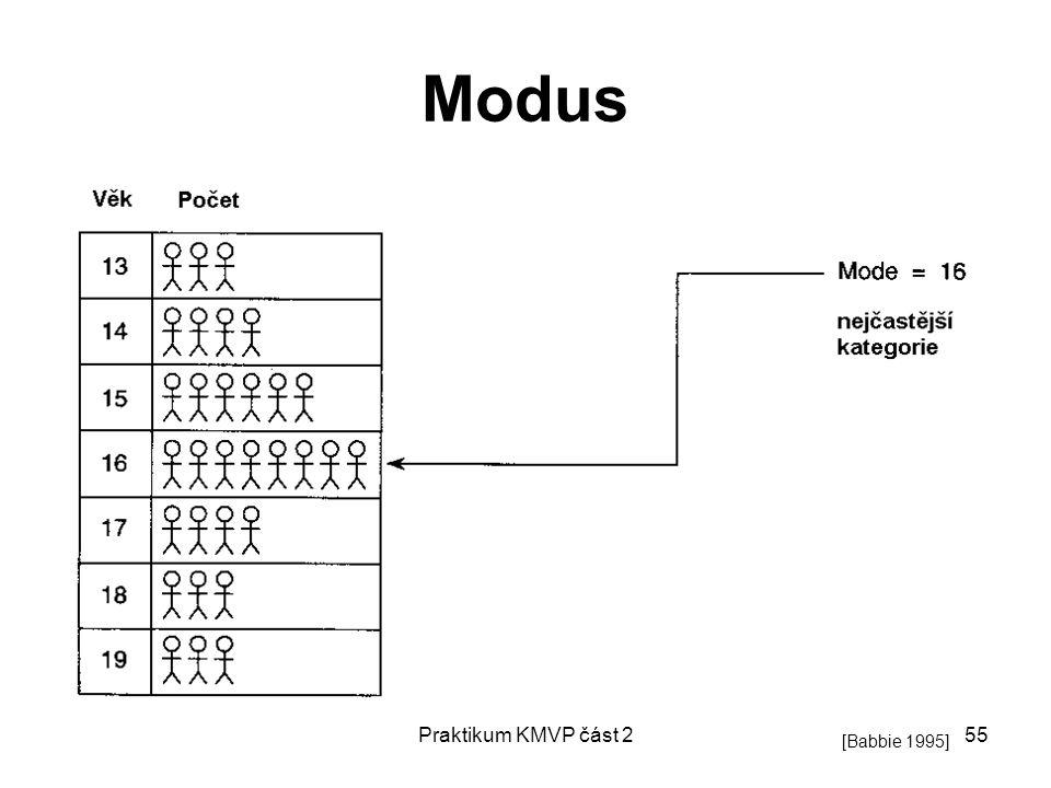 Praktikum KMVP část 255 Modus [Babbie 1995]