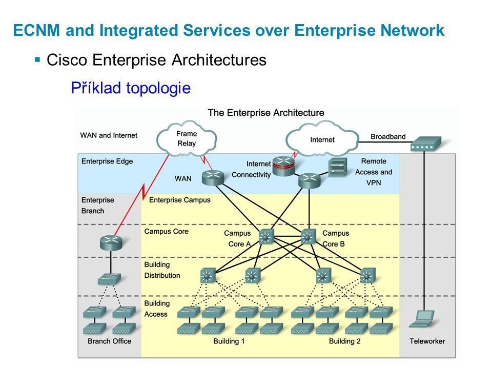  Cisco Enterprise Architectures ECNM and Integrated Services over Enterprise Network Příklad topologie
