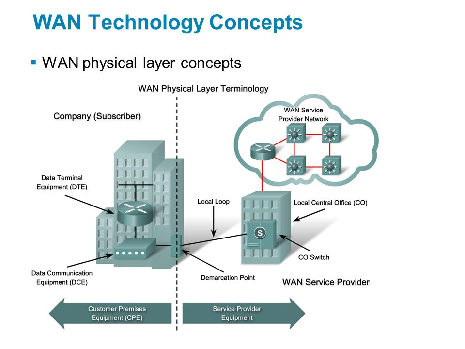  WAN physical layer concepts WAN Technology Concepts