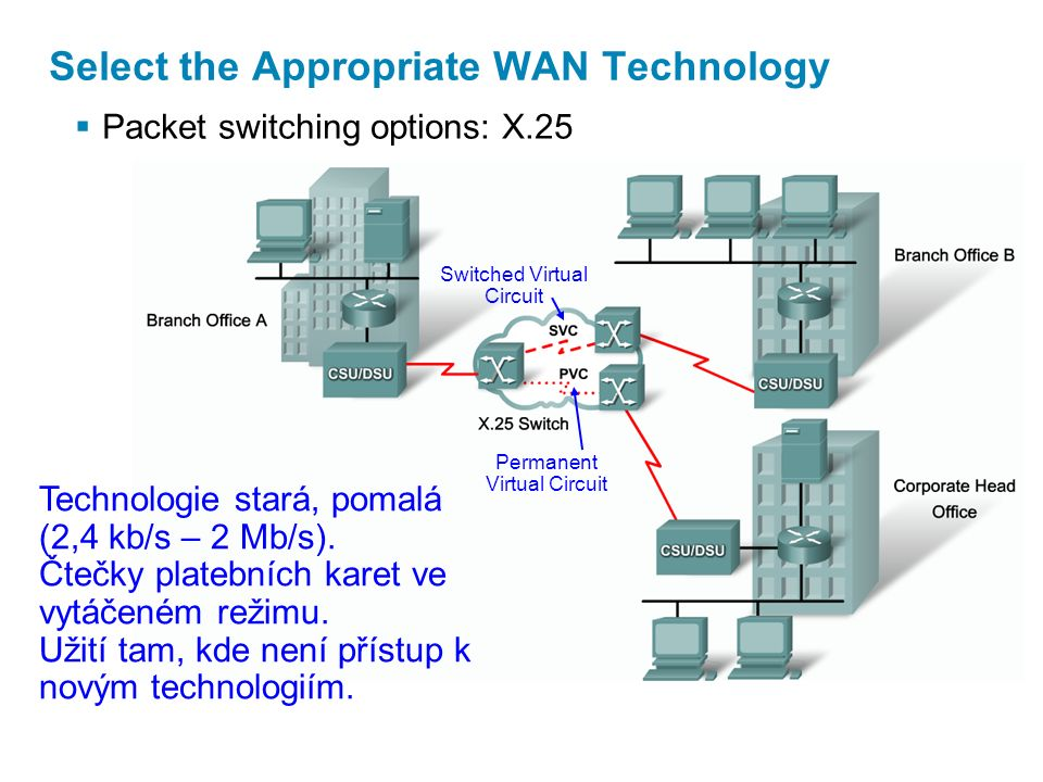  Packet switching options: X.25 Select the Appropriate WAN Technology Technologie stará, pomalá (2,4 kb/s – 2 Mb/s). Čtečky platebních karet ve vytáč