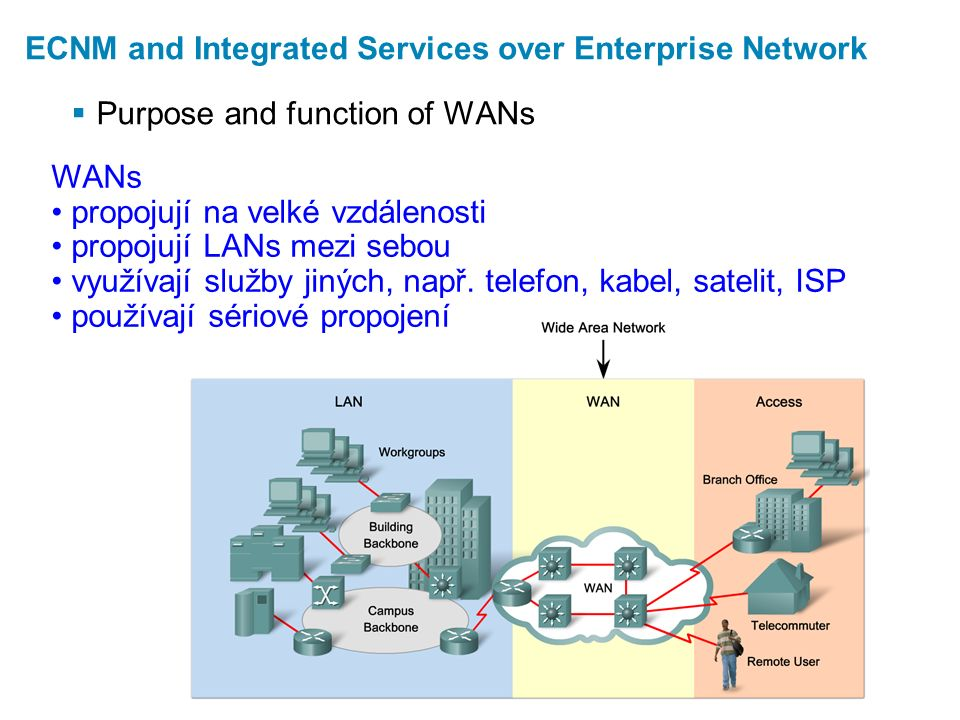 Internet connection options  DSL  Cable Modem  Broadband Wireless Municipal WiFi WiMAX = Worldwide Interoperability for Microwave Access Satellite Internet  VPN = Virtual Private Network  Metro Ethernet Select the Appropriate WAN Technology