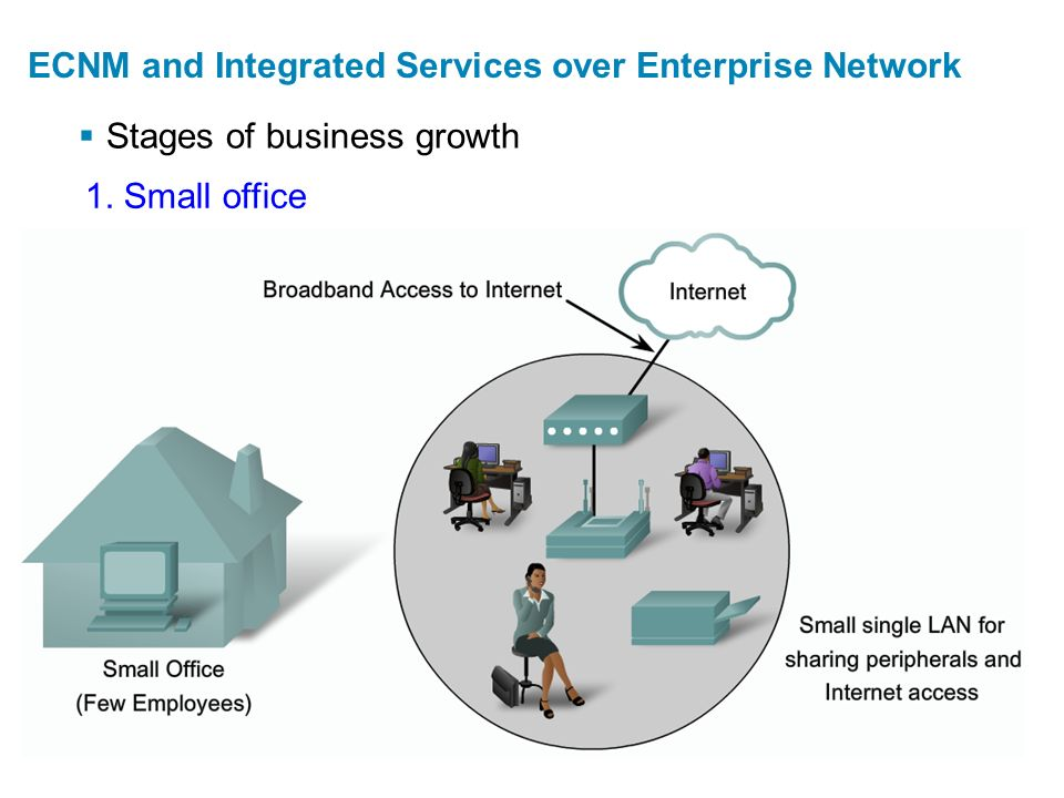  Stages of business growth ECNM and Integrated Services over Enterprise Network 1. Small office