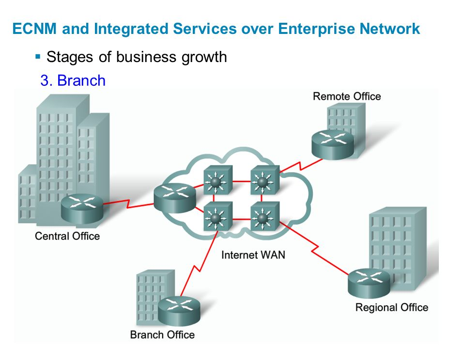  Stages of business growth ECNM and Integrated Services over Enterprise Network 4. Distributed