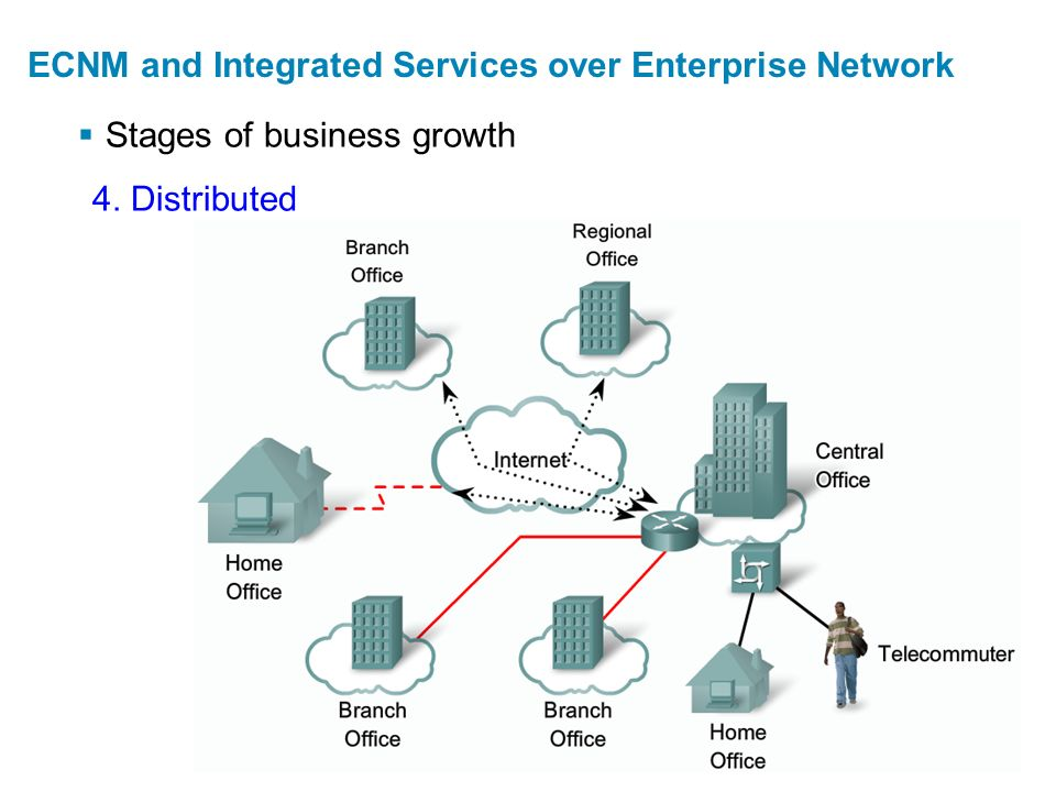  Stages of business growth ECNM and Integrated Services over Enterprise Network 4. Distributed