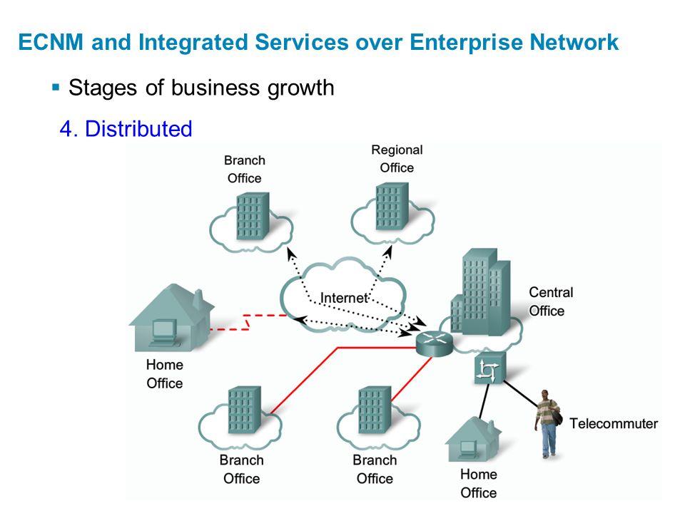  Cisco Enterprise Architectures ECNM and Integrated Services over Enterprise Network Organizační jednotky, které zajišťují jednotlivé činnosti