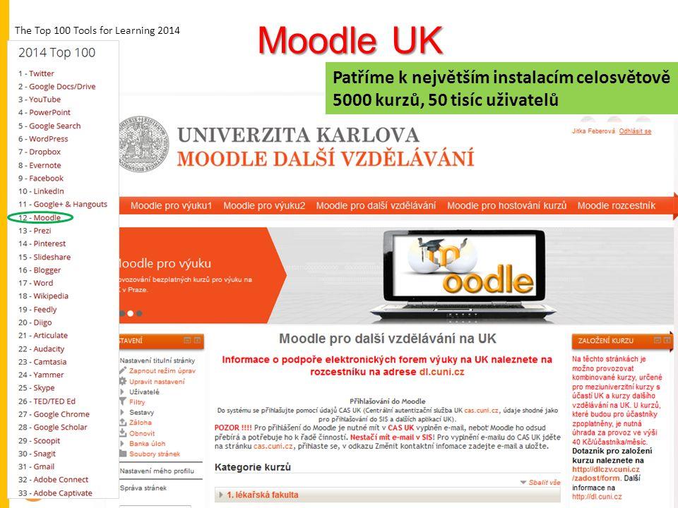 Moodle UK Patříme k největším instalacím celosvětově 5000 kurzů, 50 tisíc uživatelů Patříme k největším instalacím celosvětově 5000 kurzů, 50 tisíc uživatelů The Top 100 Tools for Learning 2014