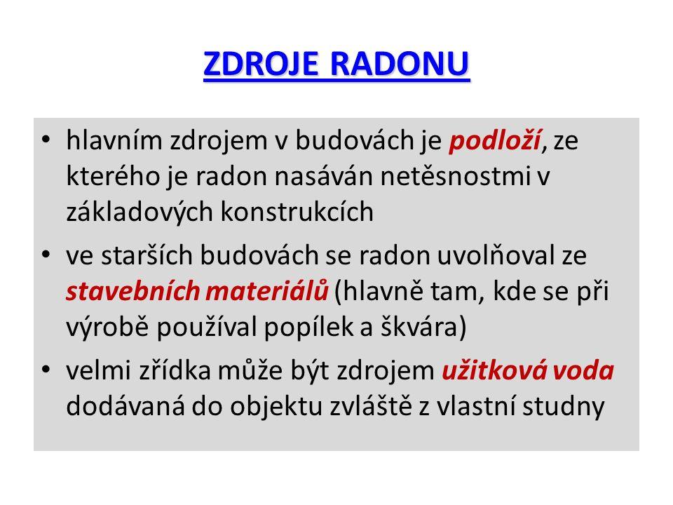ZDROJE RADONU hlavním zdrojem v budovách je podloží, ze kterého je radon nasáván netěsnostmi v základových konstrukcích ve starších budovách se radon uvolňoval ze stavebních materiálů (hlavně tam, kde se při výrobě používal popílek a škvára) velmi zřídka může být zdrojem užitková voda dodávaná do objektu zvláště z vlastní studny