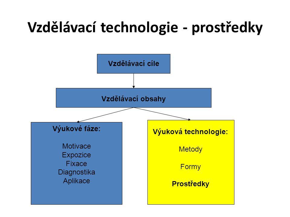 Vzdělávací technologie - prostředky Vzdělávací cíle Vzdělávací obsahy Výukové fáze: Motivace Expozice Fixace Diagnostika Aplikace Výuková technologie: Metody Formy Prostředky