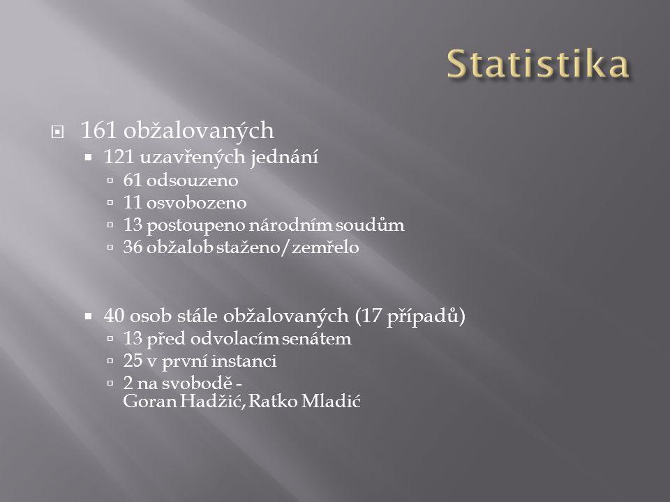  161 obžalovaných  121 uzavřených jednání  61 odsouzeno  11 osvobozeno  13 postoupeno národním soudům  36 obžalob staženo/zemřelo  40 osob stál