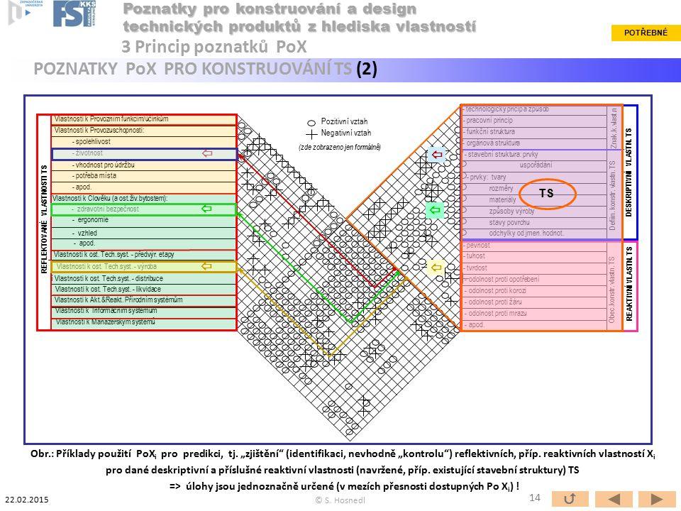 Vlastnosti k Provozním funkcím/účinkům Vlastnosti k Provozuschopnosti: - spolehlivost - životnost - vhodnost pro údržbu - potřeba místa - apod. Vlastn