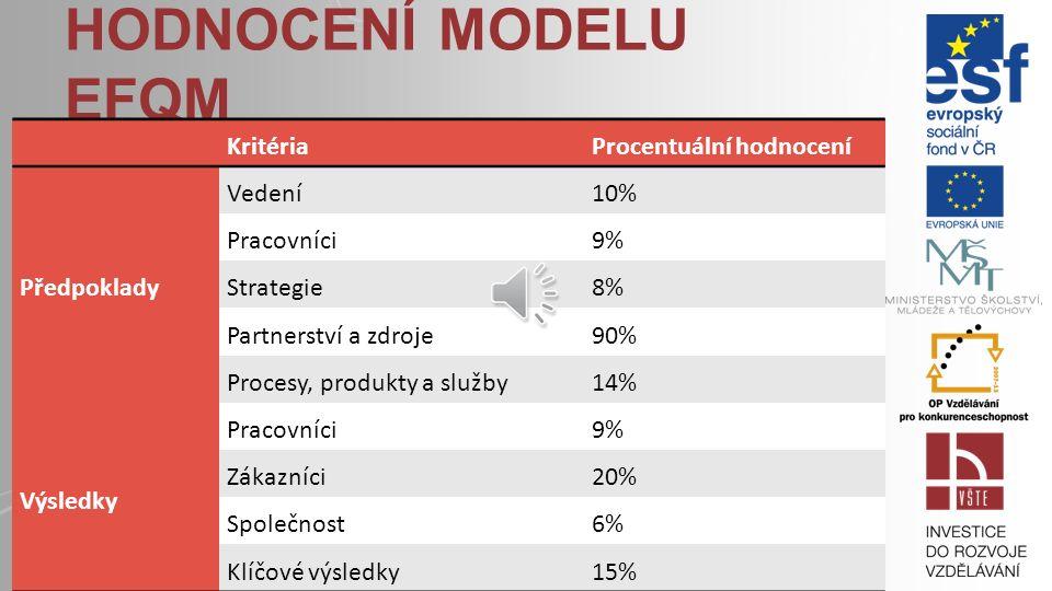 HODNOCENÍ MODELU EFQM KritériaProcentuální hodnocení Předpoklady Vedení10% Pracovníci9% Strategie8% Partnerství a zdroje90% Procesy, produkty a služby14% Výsledky Pracovníci9% Zákazníci20% Společnost6% Klíčové výsledky15%