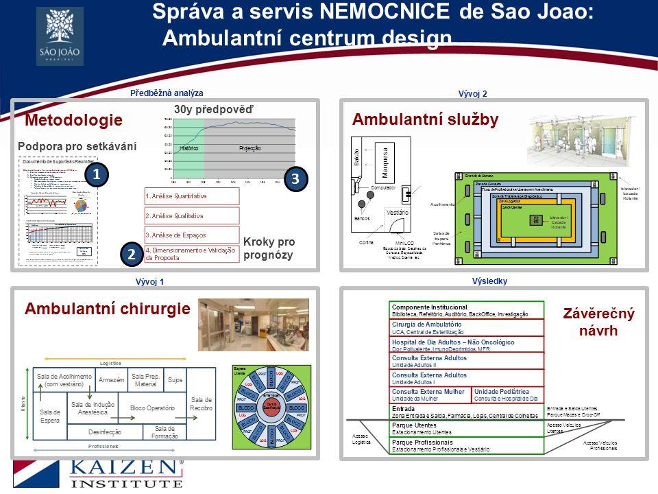 Správa a servis NEMOCNICE de Sao Joao: Ambulantní centrum design 12 Předběžná analýza Vývoj 1 Vývoj 2 Výsledky Závěrečný návrh Metodologie 30y předpov