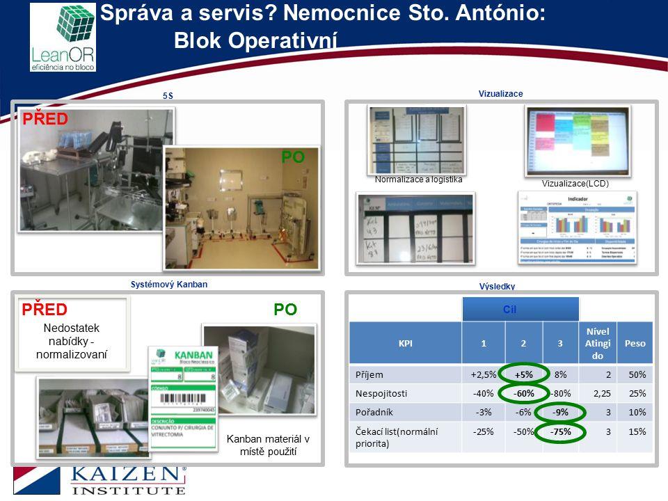 Správa a servis? Nemocnice Sto. António: Blok Operativní 13 5S Systémový Kanban Vizualizace Výsledky KPI123 Nível Atingi do Peso Příjem+2,5%+5%8%250%
