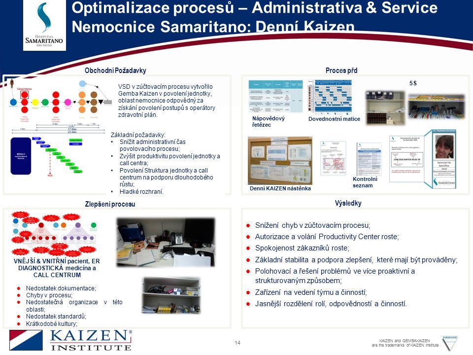 KAIZEN and GEMBAKAIZEN are the trademarks of KAIZEN Institute 14 Zlepšení procesu Proces přd Výsledky Obchodní Požadavky VNĚJŠÍ & VNITŘNÍ pacient, ER