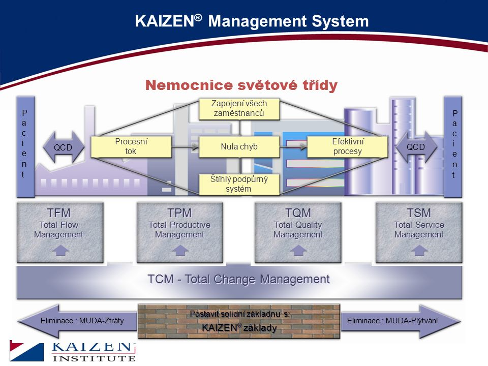 KAIZEN ® Management System TPM Total Productive Management TPM Total Productive Management TQM Total Quality Management TQM Total Quality Management T