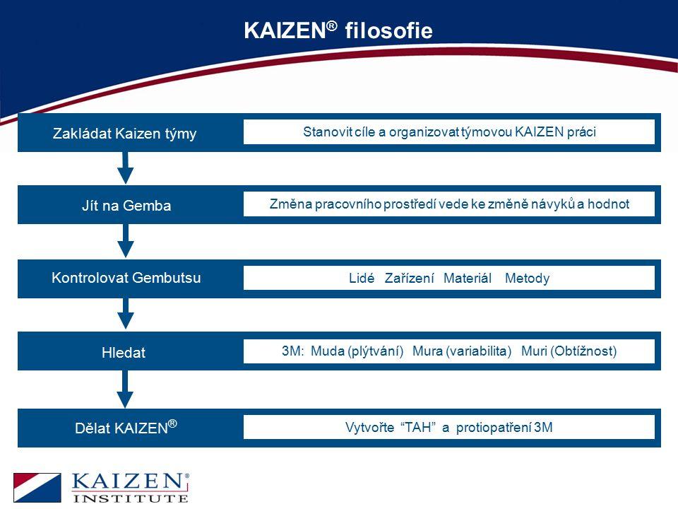 """KAIZEN ® filosofie Dělat KAIZEN ® Vytvořte """"TAH"""" a protiopatření 3M Jít na Gemba Změna pracovního prostředí vede ke změně návyků a hodnot Kontrolovat"""