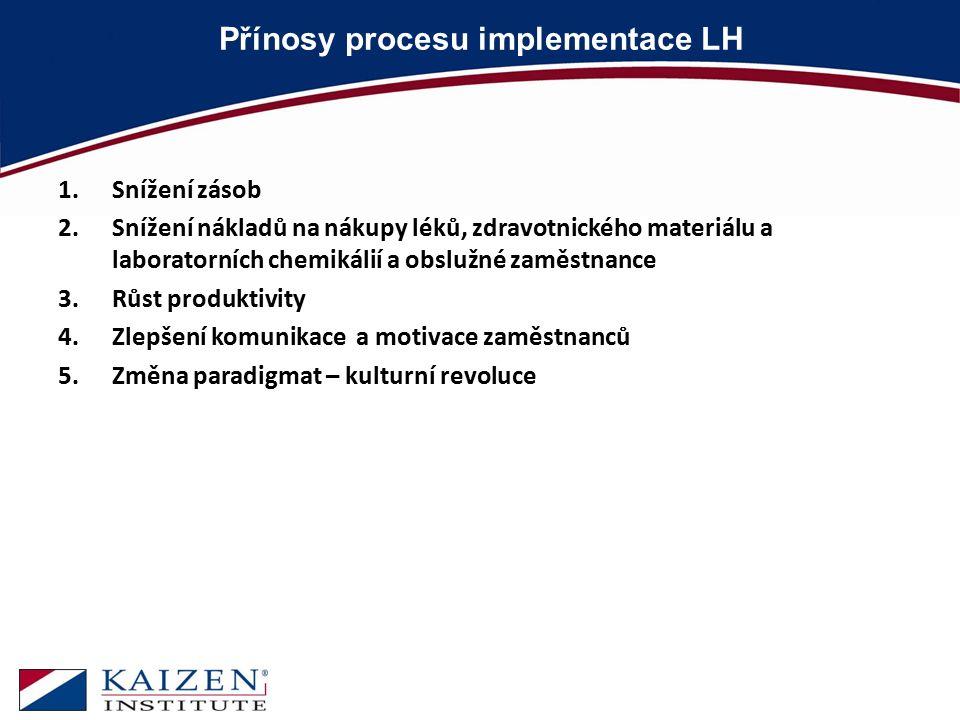 Přínosy procesu implementace LH 1.Snížení zásob 2.Snížení nákladů na nákupy léků, zdravotnického materiálu a laboratorních chemikálií a obslužné zaměs