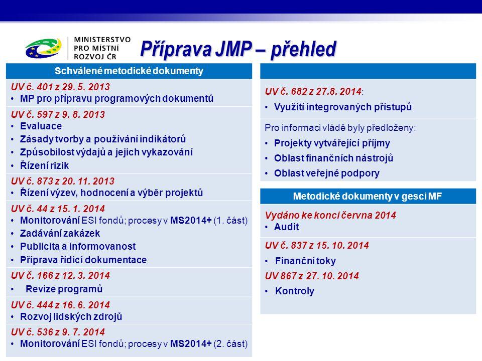 Příprava JMP – přehled Schválené metodické dokumenty UV č. 401 z 29. 5. 2013 MP pro přípravu programových dokumentů UV č. 597 z 9. 8. 2013 Evaluace Zá
