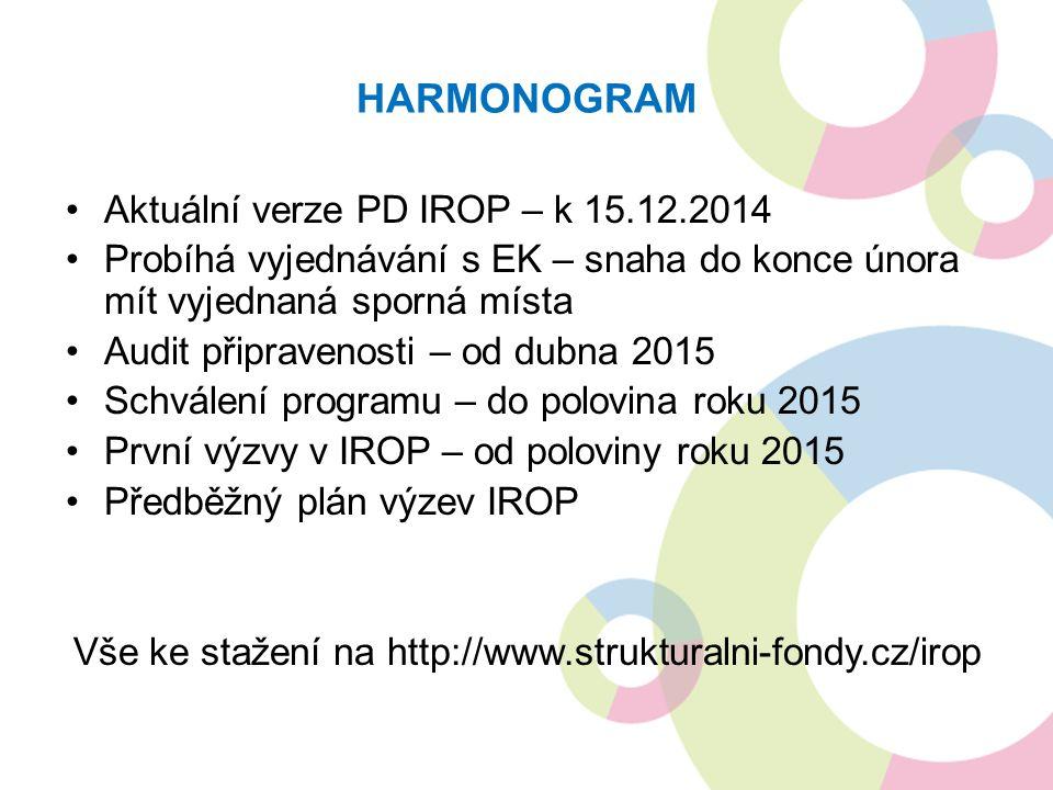 HARMONOGRAM Aktuální verze PD IROP – k 15.12.2014 Probíhá vyjednávání s EK – snaha do konce února mít vyjednaná sporná místa Audit připravenosti – od