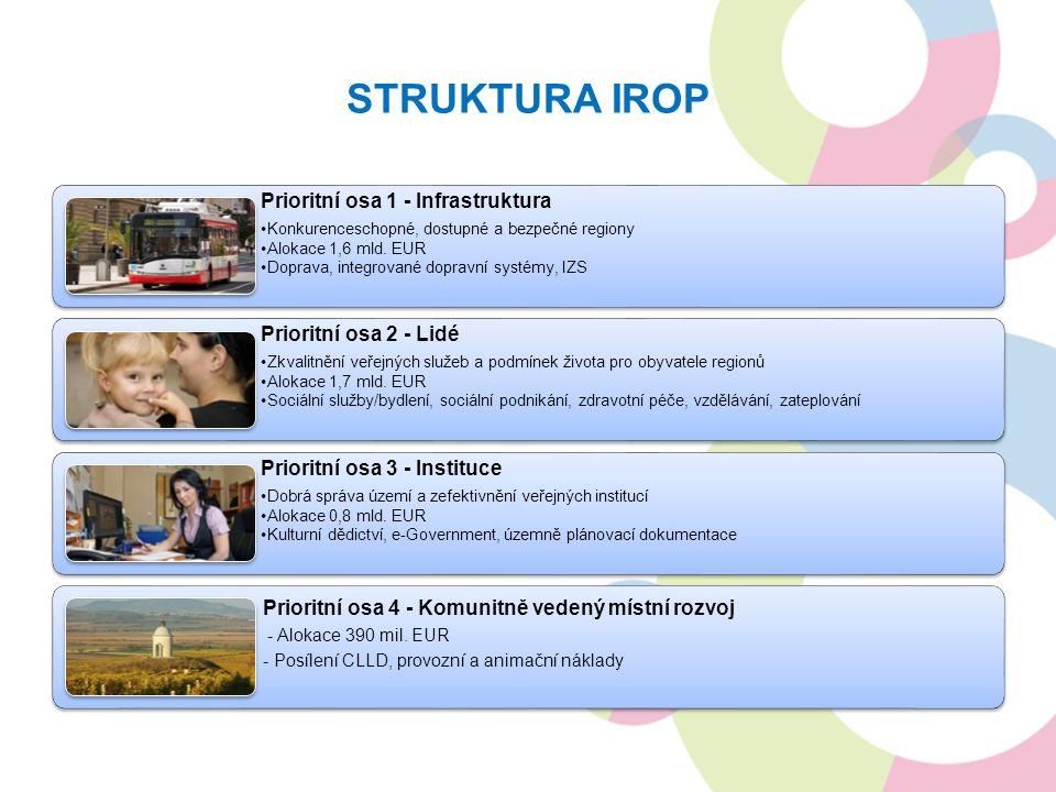 STRUKTURA IROP Prioritní osa 1 - Infrastruktura Konkurenceschopné, dostupné a bezpečné regiony Alokace 1,6 mld. EUR Doprava, integrované dopravní syst
