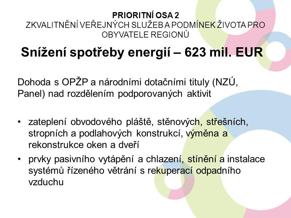 Snížení spotřeby energií – 623 mil. EUR Dohoda s OPŽP a národními dotačními tituly (NZÚ, Panel) nad rozdělením podporovaných aktivit zateplení obvodov